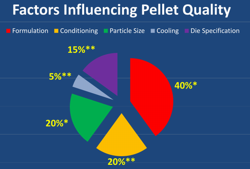 factors affecting feed pellet quality